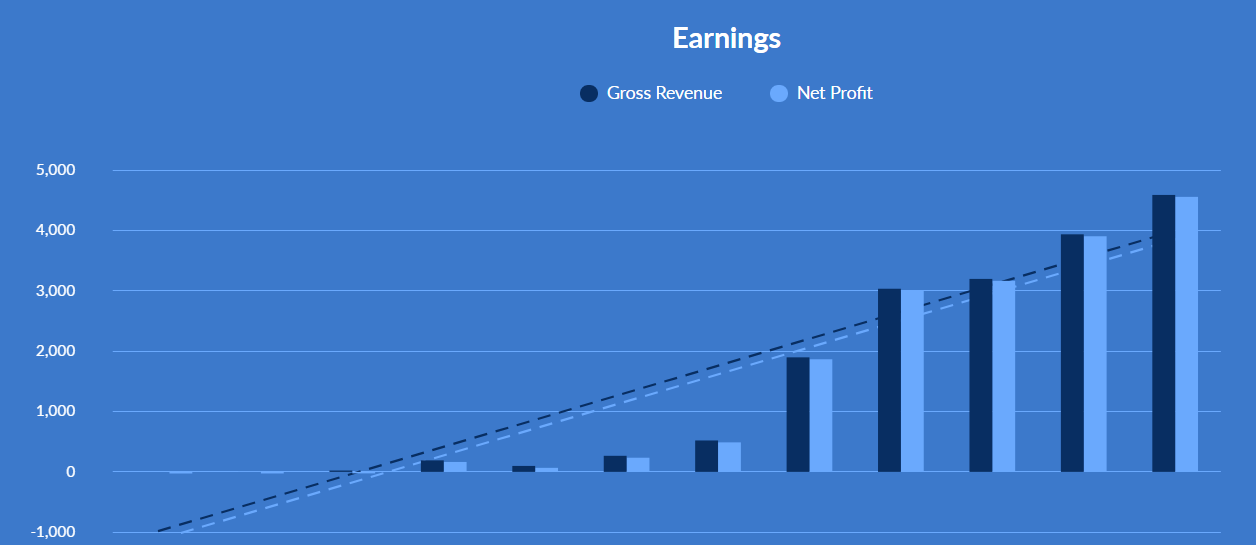 Graph showing earnings over time of blog revenue that sold 14 months after it was created.
