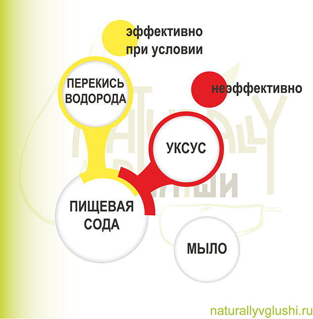 Что произойдет при соединении соды и уксуса | Блог Naturally в глуши