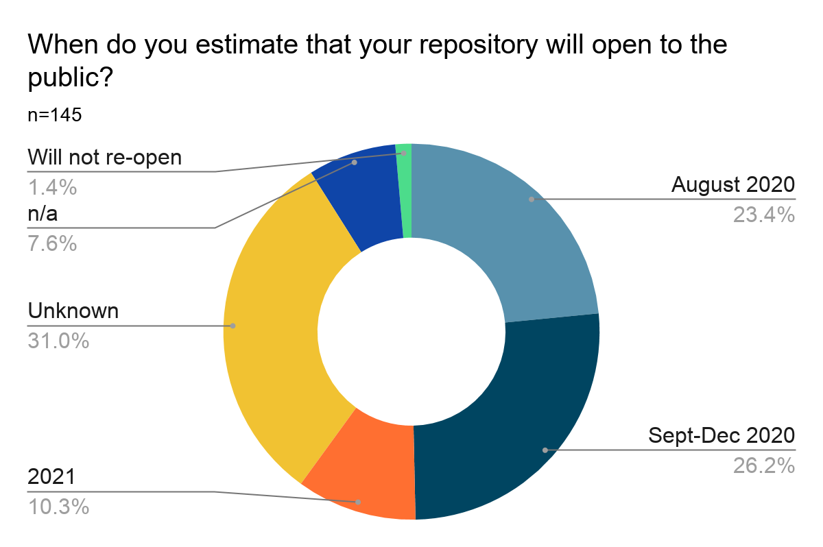 Donut chart showing results of Question 20: When do you estimate that your repository will open to the public? Results are listed below.
