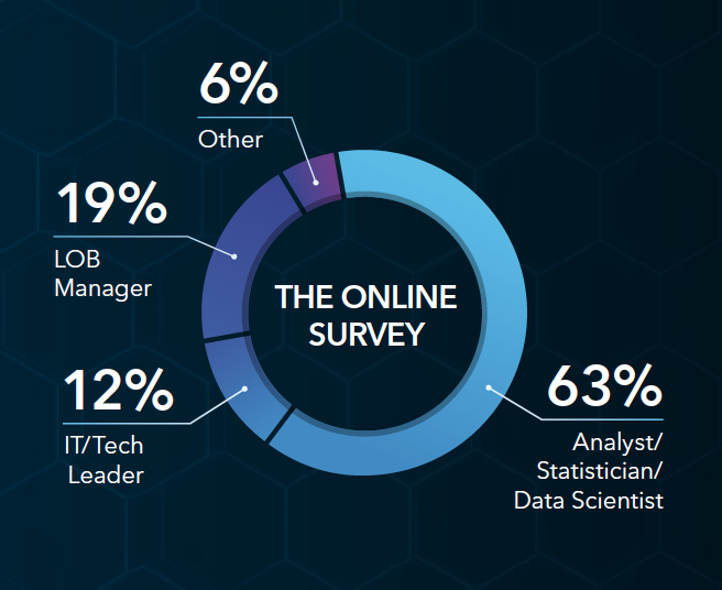 The Online Survey. Source: SAS Analytics Platform Online Interview Study, N=477