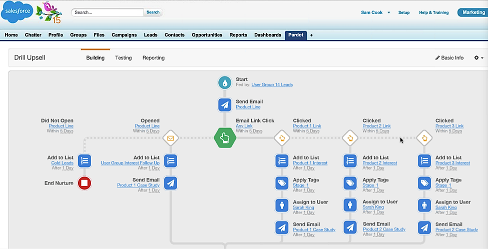 Pardot Tools to Optimize Your Marketing Funnels