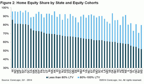 WPC News   Home Equity Share by State and Equity Cohorts CoreLogic