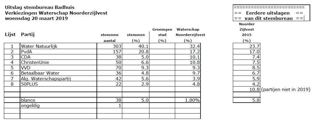 uitslag waterschapsverkiezingen Badhuis 2019