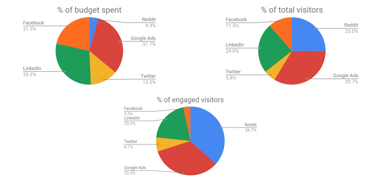 Human visitors vs bot clicks