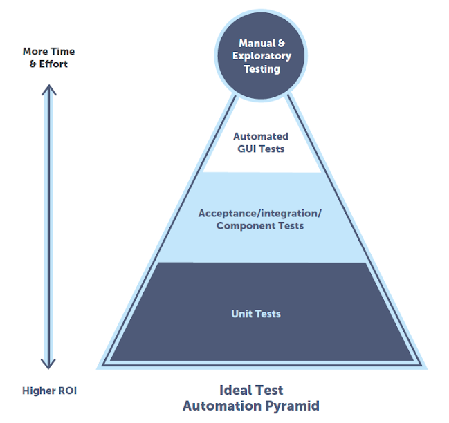 Ideal Test Automation Pyramid
