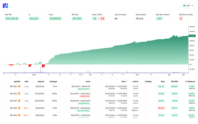 Coin PNL Dashboard (available for Bitmex)