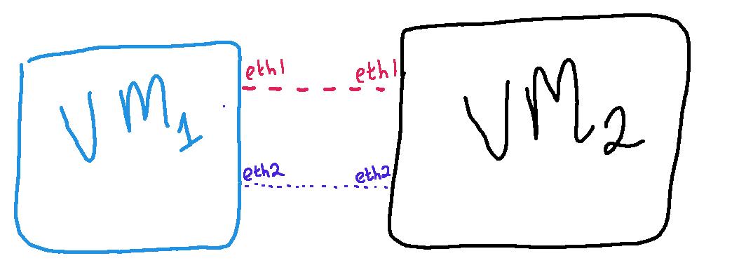 vagrant topology