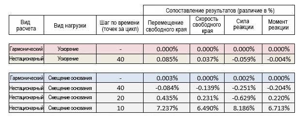 ANSYS Результаты расчётов