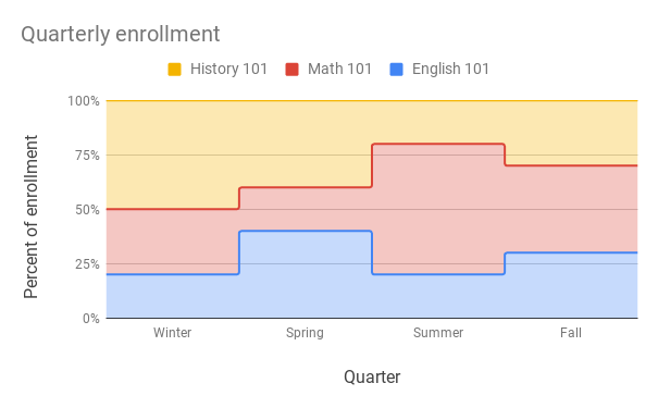100% stacked stepped area chart of quarterly student enrollment