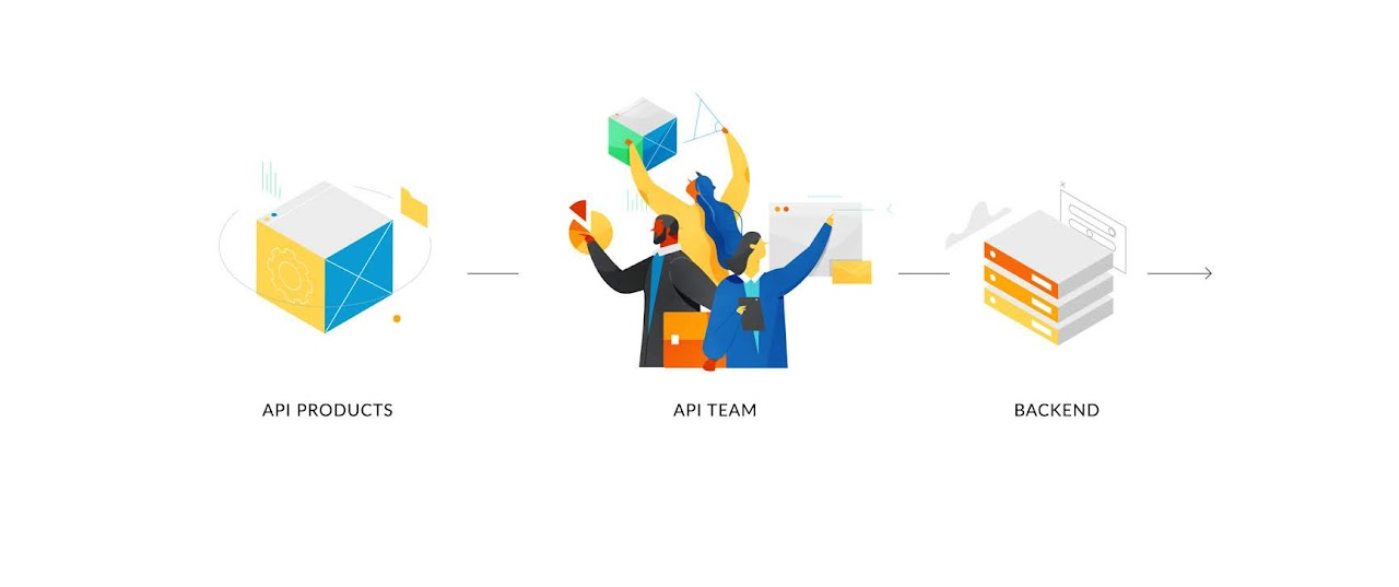 API team's first steps is to bring uniformity to the API creation process by ensuring that APIs are created for consumption and that access to systems of record and other back-end data is provided in a consistent way. Source: Apigee