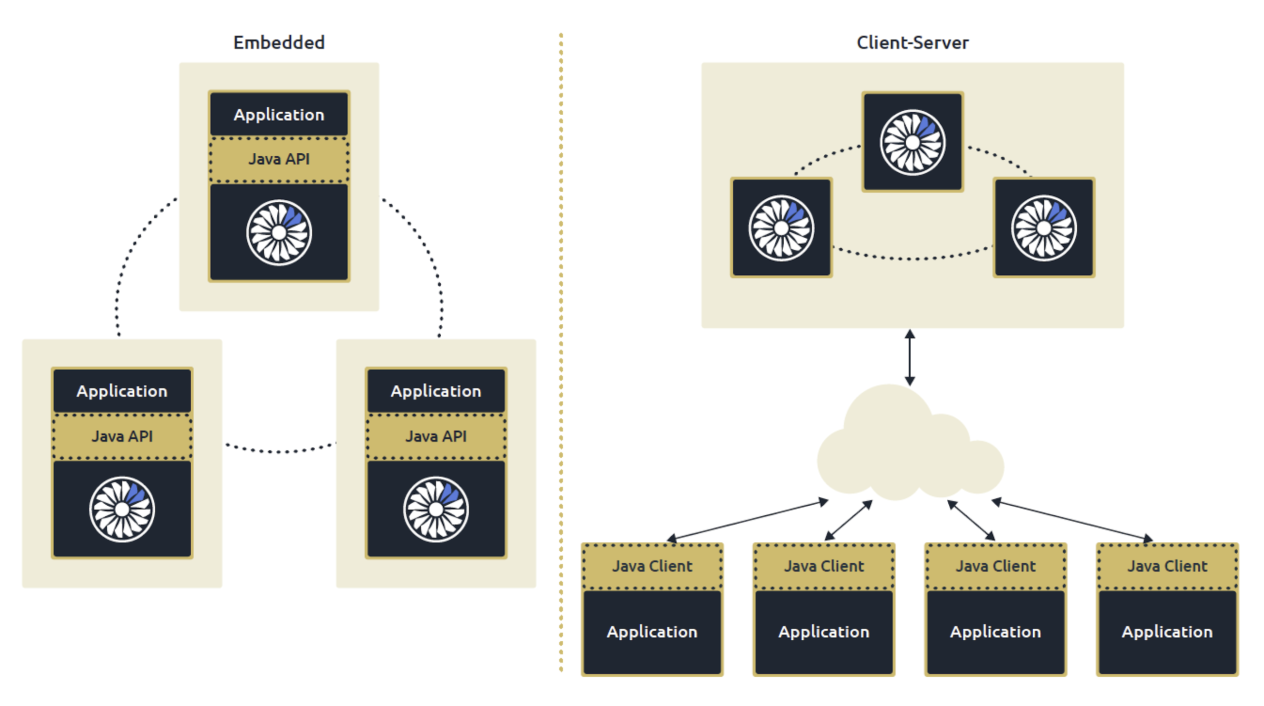 Hazelcast can be embedded in your apps, or be deployed in a client-server model.