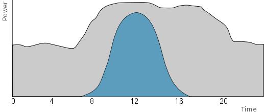Chart Power PPA