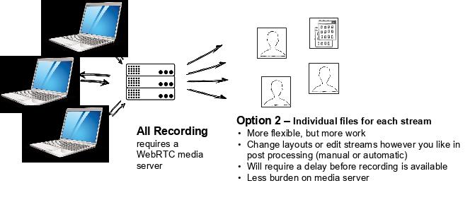 Alternate Recording Scenario: Individual Streams