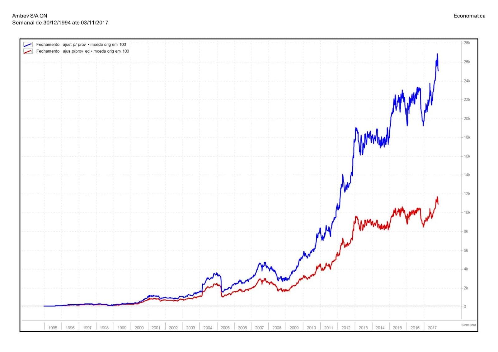 carteira com dividend yield vs carteira sem dividendo