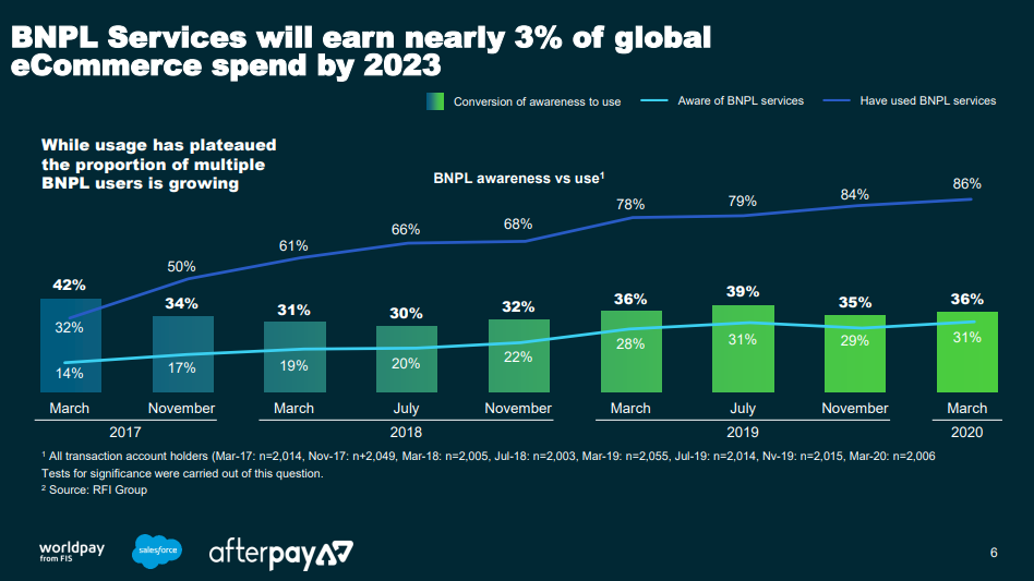 The rise of 'Buy Now Pay Later' payment platforms 1