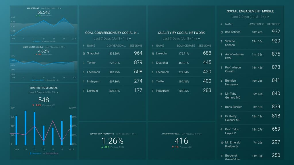 google analytics social media dashboard in databox