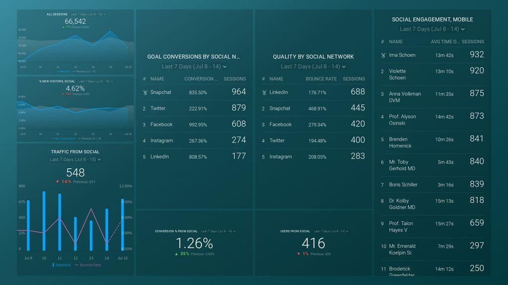 google analytics social media dashboard in databox