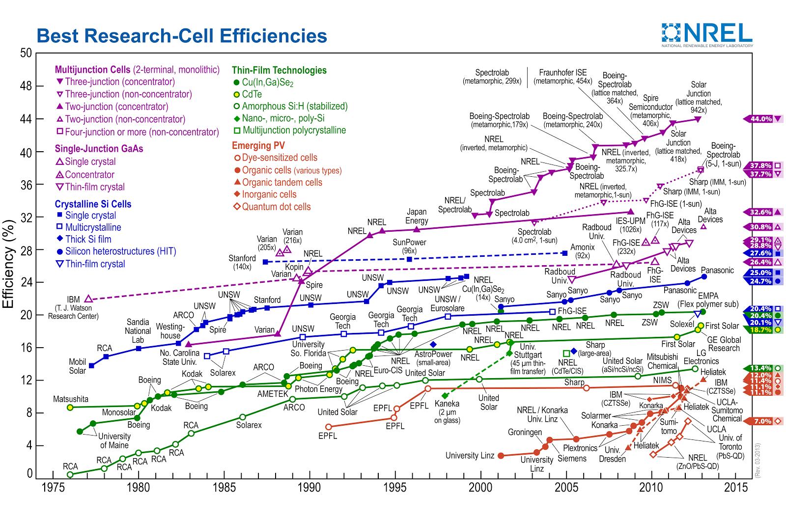 Solar: Efficiency is Irrelevant. Cost is King