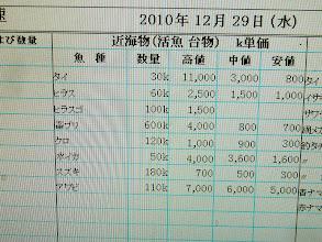 Photo: 翌日、当然のごとく2日酔い。 具合悪い。 長崎魚市の相場を見た! シケ続きも加勢して真鯛の高値が一万円超えてるー!!