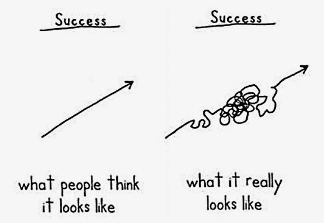The reality of success