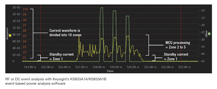 RF or DC event analysis with Keysight's KS833A1A/KS833A1B event-based power analysis software