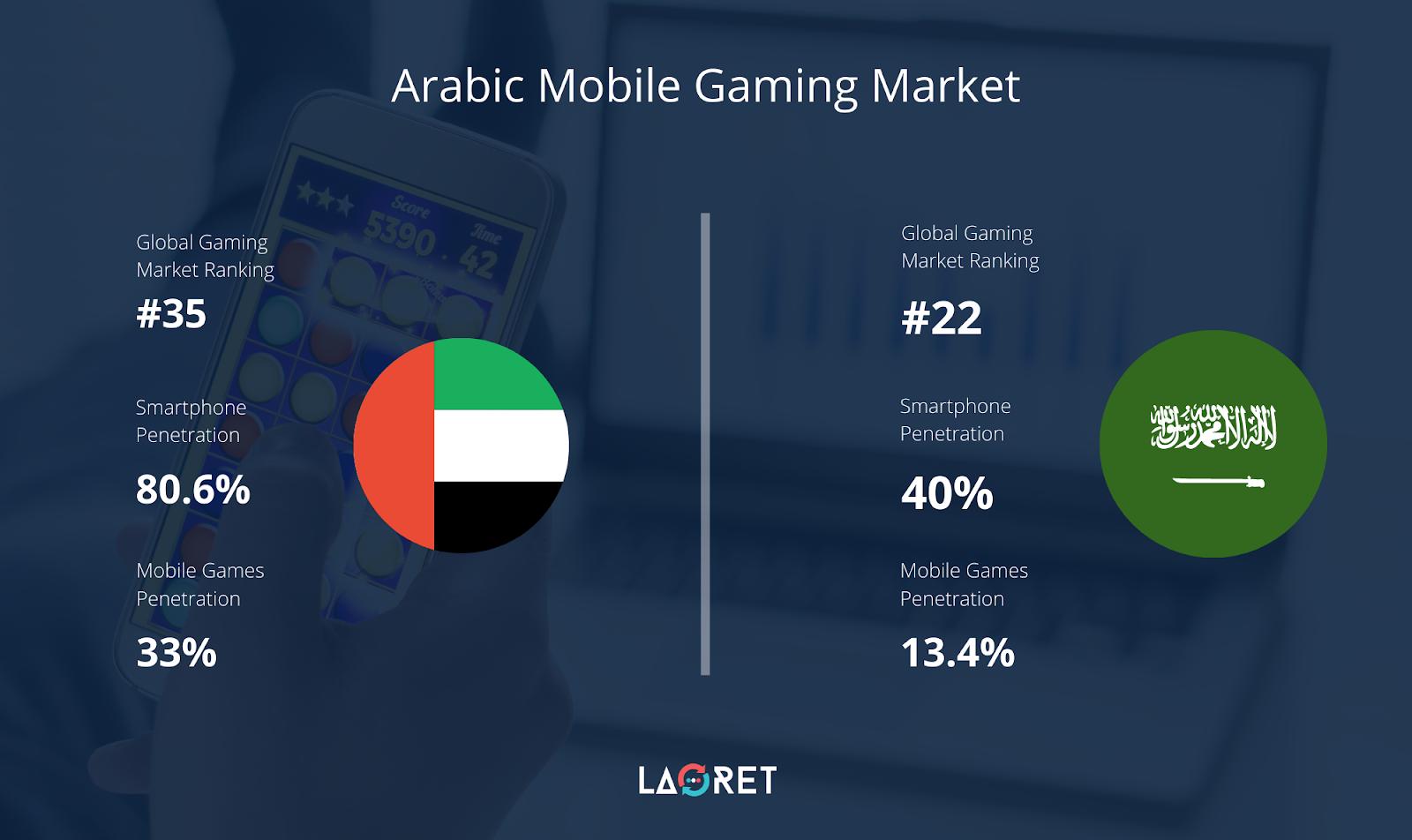 Arabic Mobile Game Localization