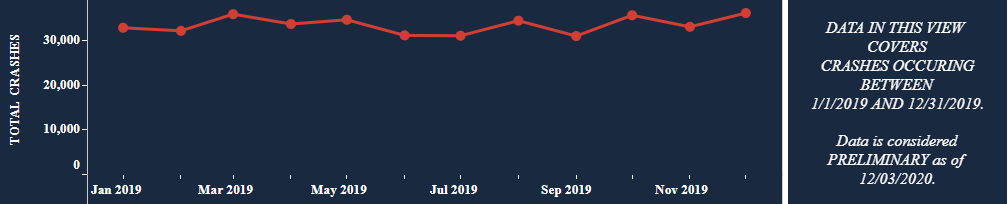 2019 Florida Crash Data Graph