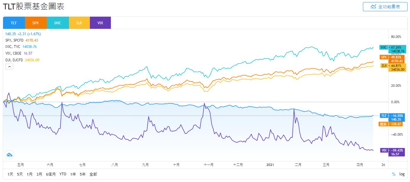 TLT股價和SPX、IXIC、DJI和VIX走勢比較