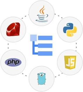 Cloud Logging product icon in the middle of a circle of language icons: Ruby, Java, PHP, Python, Node.js, and Go