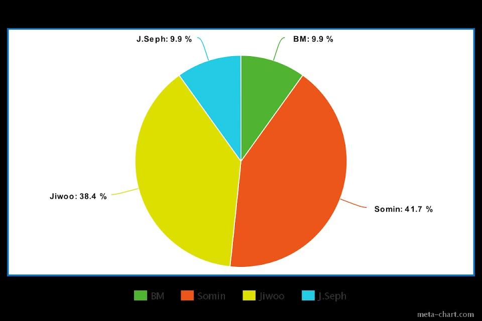 meta-chart (5)