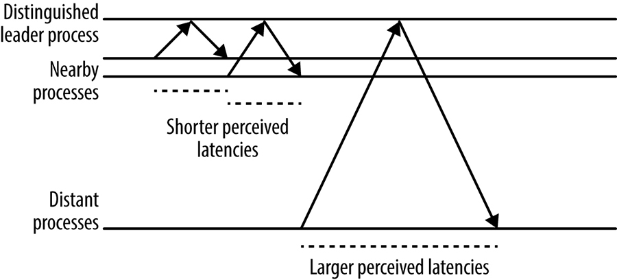 The effect of distance from a server process on perceived latency at the client.