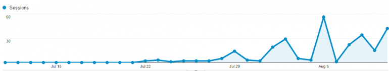 promote your blog posts with syndication to get more traffic