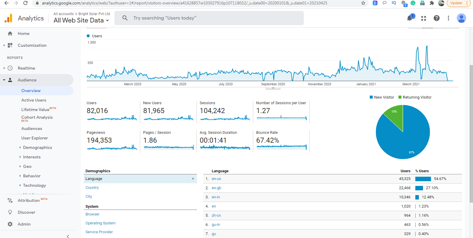 Automatic Data Collection in google analytics