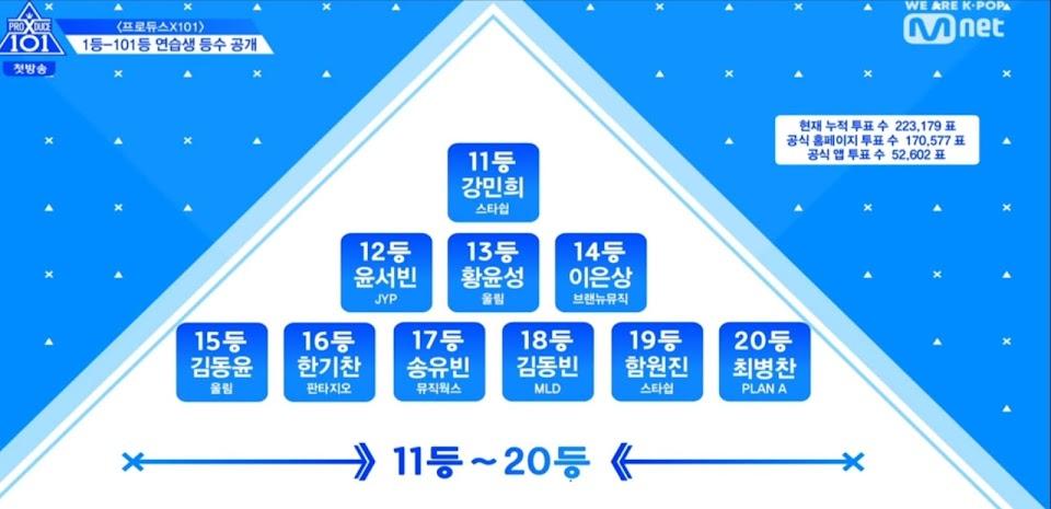 Produce x 101 Ep 1 11-20