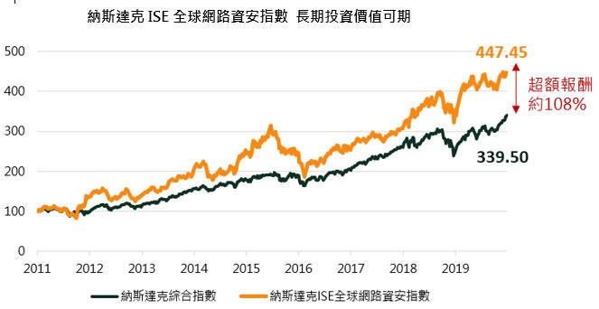 國泰網路資安ETF評價-投資指數具有超額報酬達108%