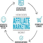 AFFILIATE MARKETING REVOLUTION