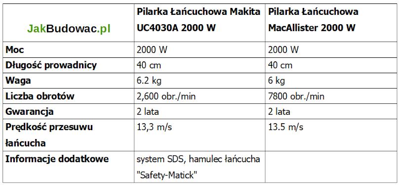 Parametry pilarki łańcuchowej Makita i MacAllister