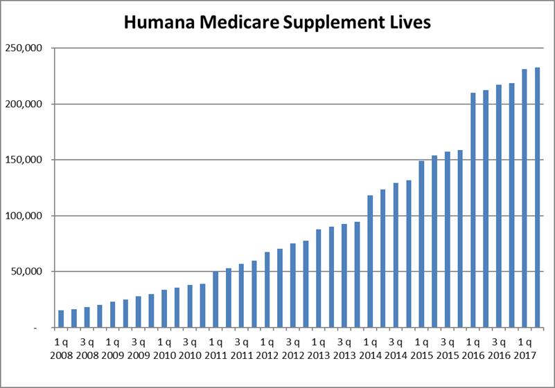 Humana Q2 2017 Med Supp Lives Chart