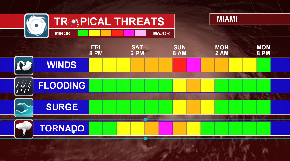 Hurricane Irma Tropical Threats Impact Scene