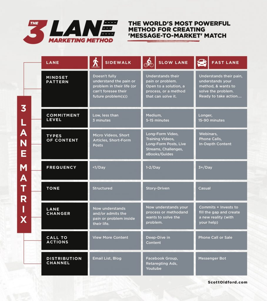 3 Lane Marketing Messaging Framework