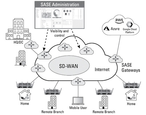Figure 2: SD-WAN is the foundation for SASE