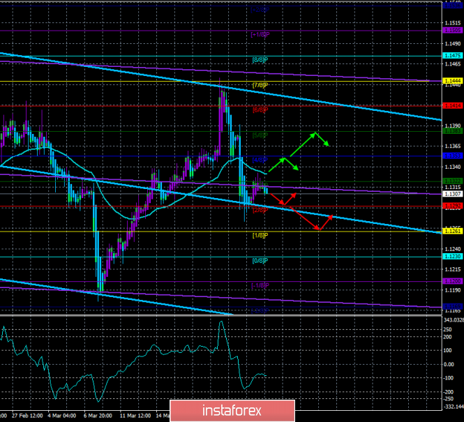 """EUR/USD. March 26. The trading system. """"Regression Channels"""". Euro is ready for a new fall on the basis of """"technology"""""""
