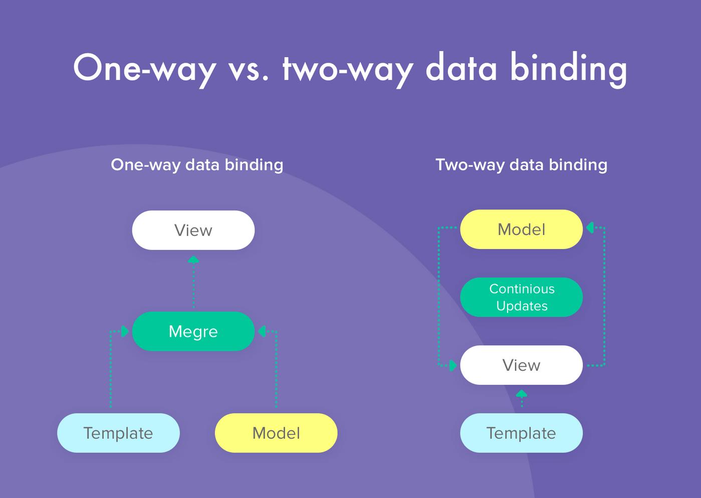 one way vs two way data binding