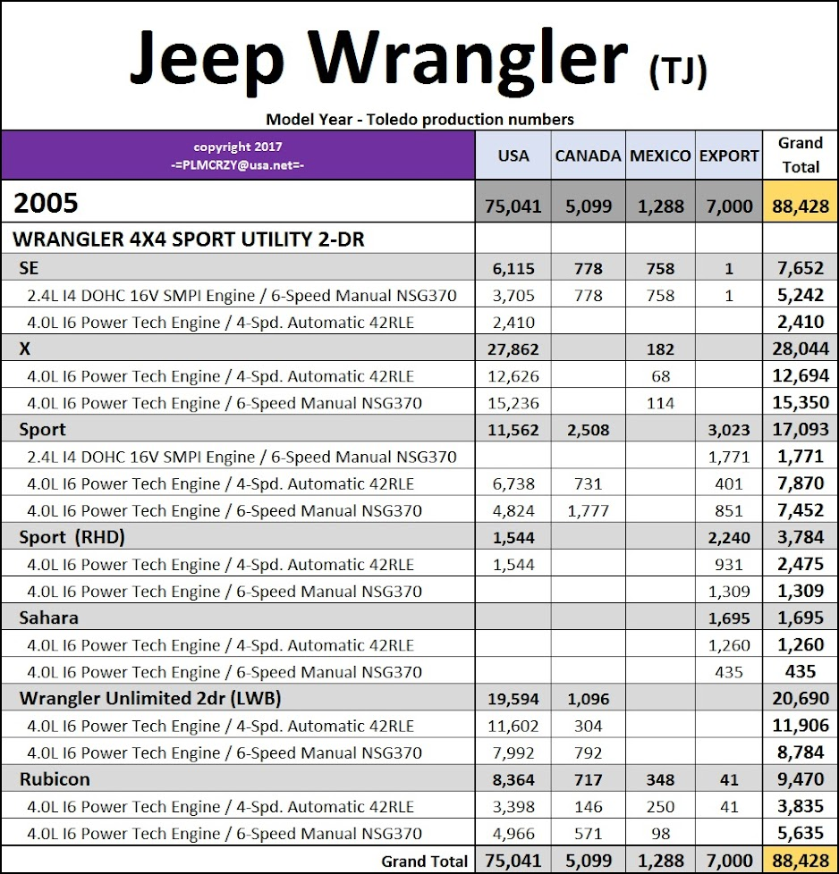 1997-2006 Jeep Wrangler (TJ) Model Year Production Numbers