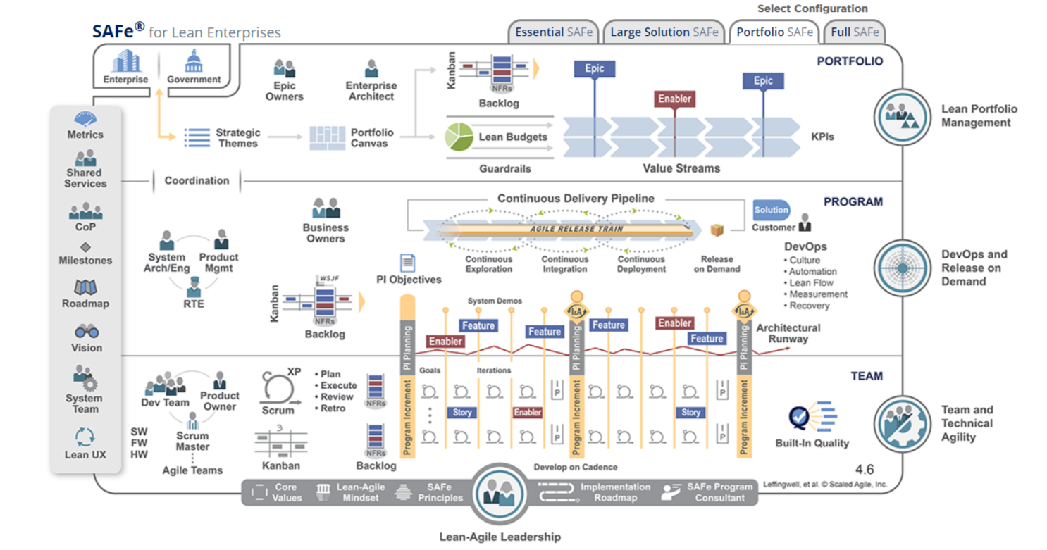 What is scaled agile framework
