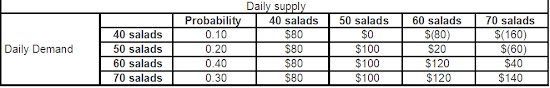 Pay off table example