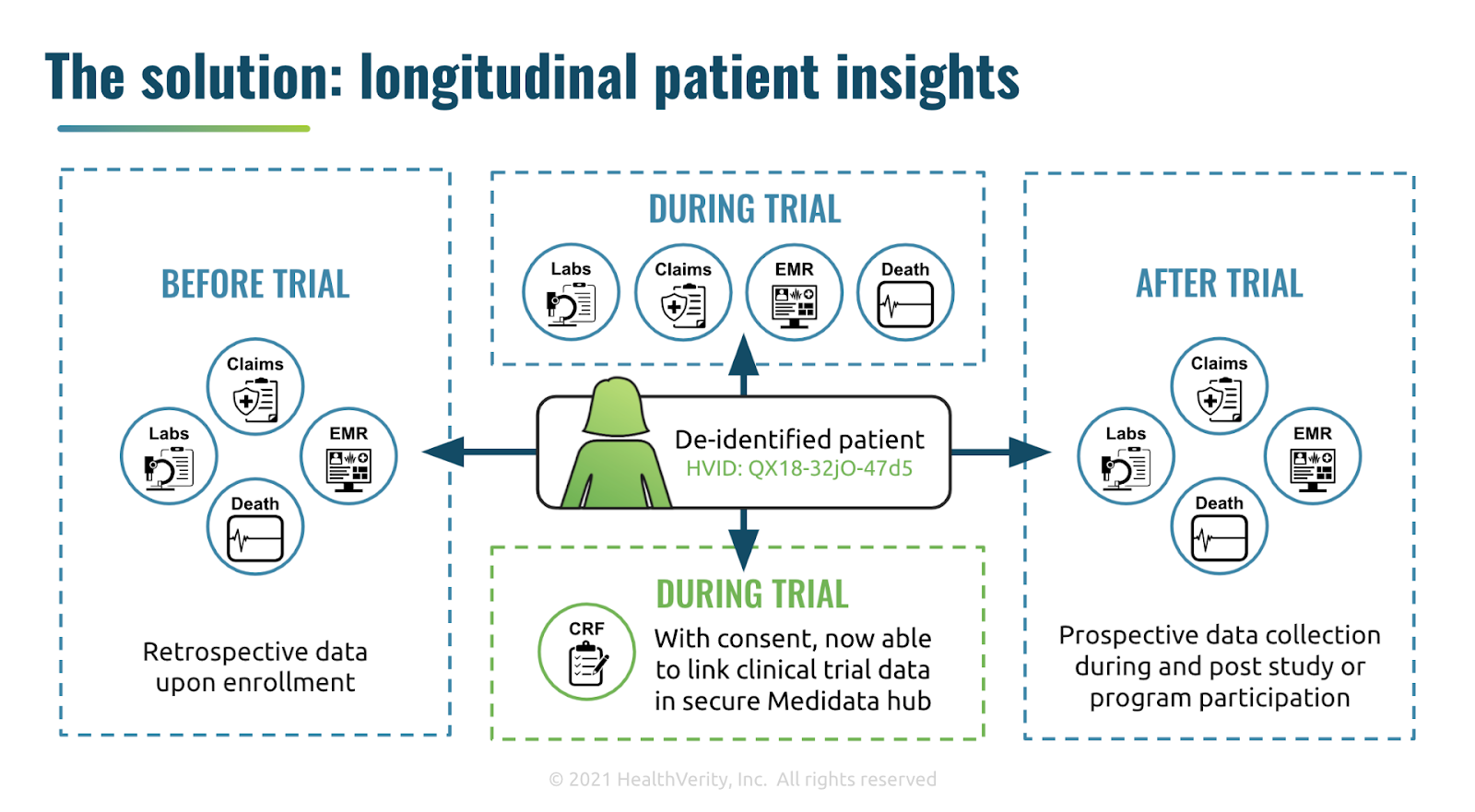 The solution: longitudinal patient insights