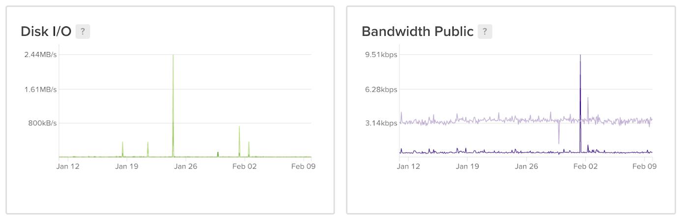 disk-bandwidth