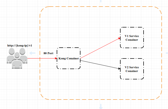 Kong Path based routing example