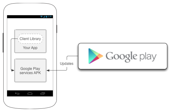 Schema Google Play services